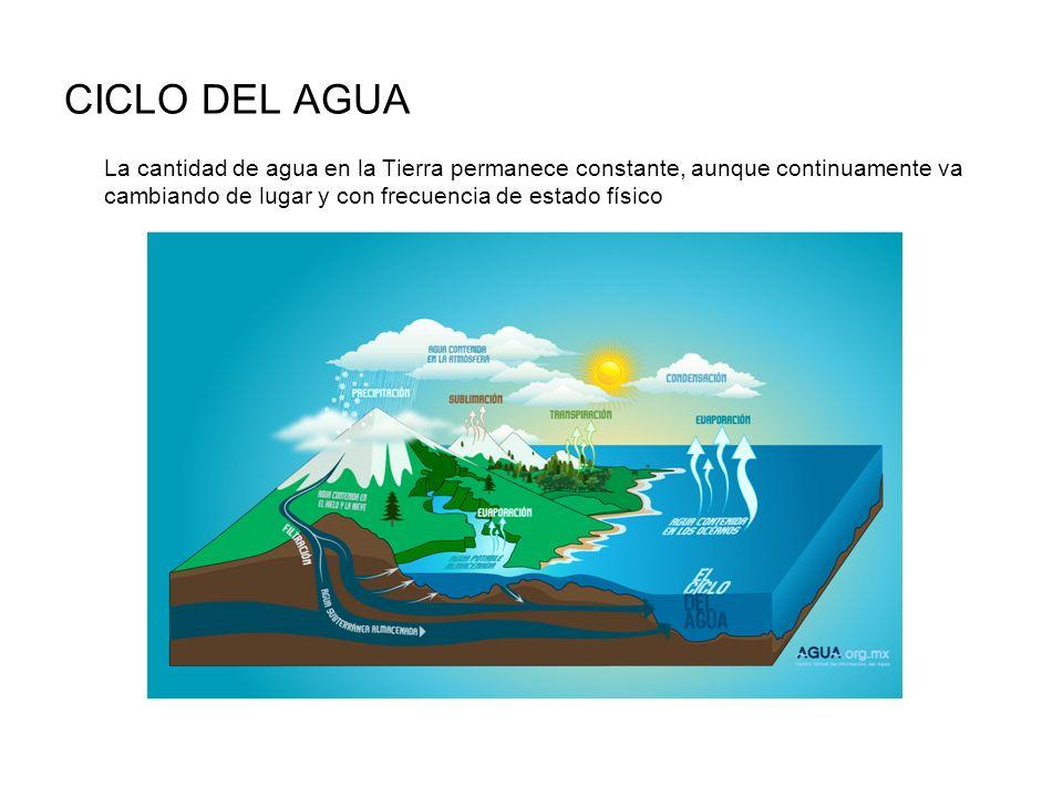 CICLO DEL AGUA La cantidad de agua en la Tierra permanece constante, aunque continuamente va cambiando de lugar y con frecuencia de estado físico