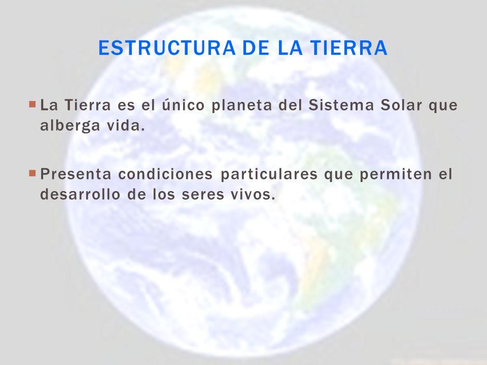 Tierra Sus componentes GeosferaAtmósferaHidrosferaBiosfera Parte sólida de la Tierra Capa de gas que rodea la Tierra Agua presente en la Tierra Organismos que habitan la superficie terrestre es