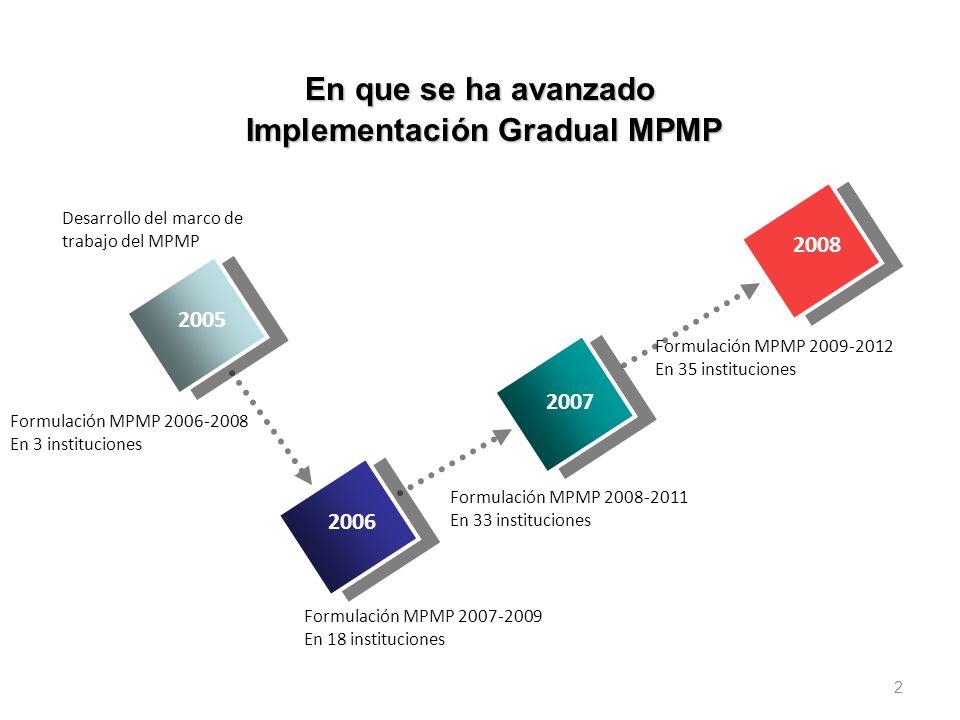 2 En que se ha avanzado 2008 2006 Formulación MPMP 2007-2009 En 18 instituciones 2007 Formulación MPMP 2008-2011 En 33 instituciones 2005 Desarrollo d