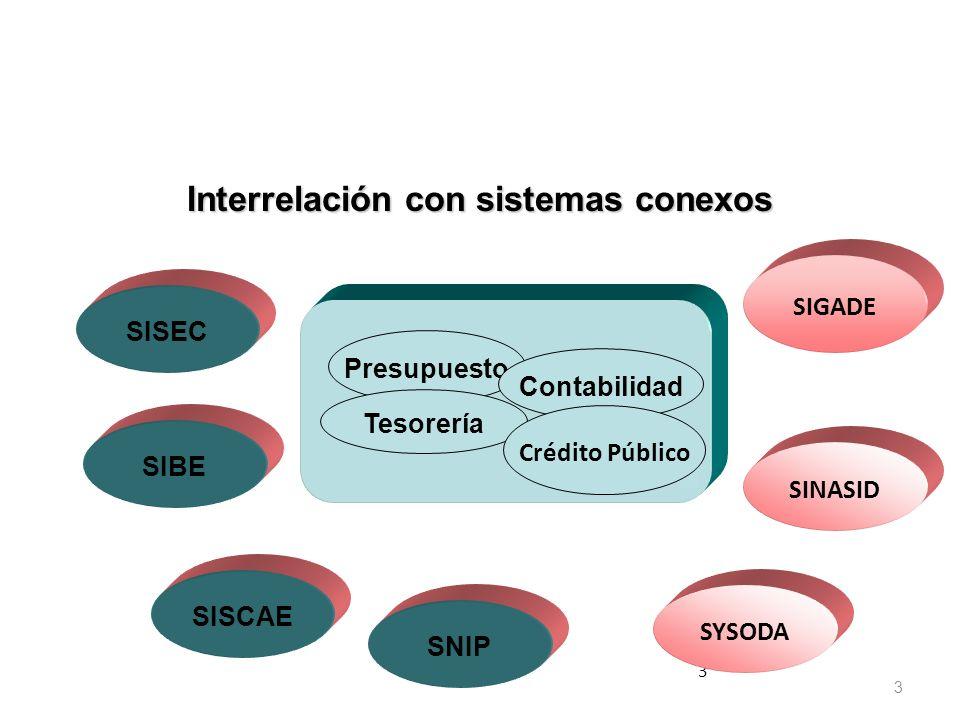 3 3 Presupuesto Tesorería Contabilidad Crédito Público SIBE SISEC SNIP SISCAE SYSODA SIGADE SINASID Interrelación con sistemas conexos