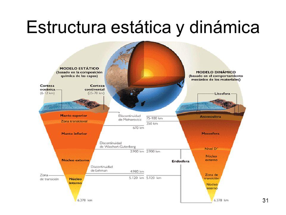 Estructura estática y dinámica 31