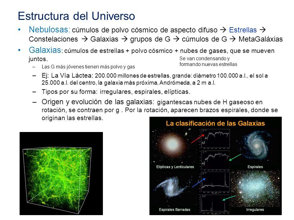 Estructura del Universo Nebulosas: cúmulos de polvo cósmico de aspecto difuso Estrellas Constelaciones Galaxias grupos de G cúmulos de G MetaGaláxias