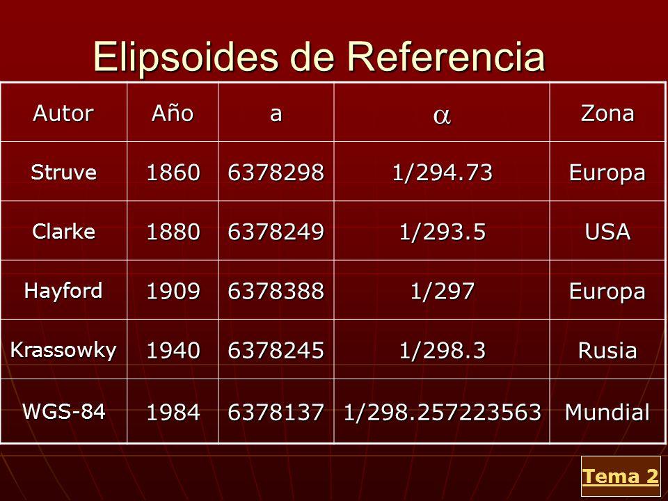 Elipsoides de Referencia AutorAñoaZona Struve186063782981/294.73Europa Clarke188063782491/293.5USA Hayford190963783881/297Europa Krassowky194063782451