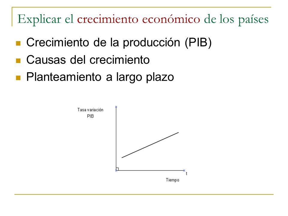 Explicar el crecimiento económico de los países Crecimiento de la producción (PIB) Causas del crecimiento Planteamiento a largo plazo