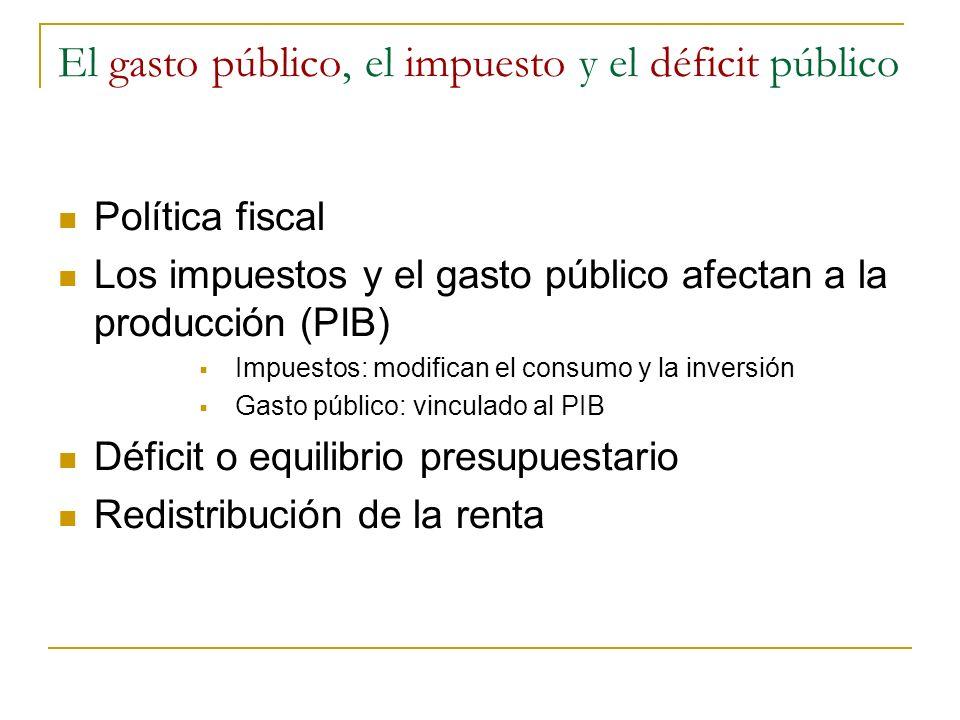 El gasto público, el impuesto y el déficit público Política fiscal Los impuestos y el gasto público afectan a la producción (PIB) Impuestos: modifican