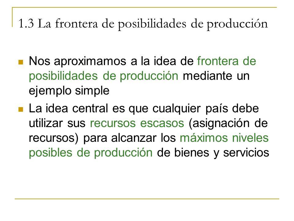 Nos aproximamos a la idea de frontera de posibilidades de producción mediante un ejemplo simple La idea central es que cualquier país debe utilizar su
