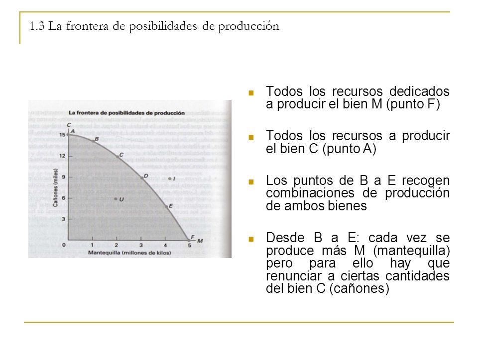 1.3 La frontera de posibilidades de producción Todos los recursos dedicados a producir el bien M (punto F) Todos los recursos a producir el bien C (pu