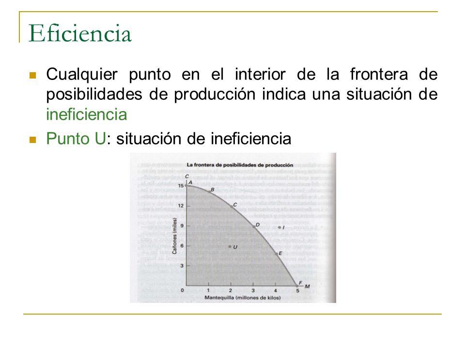 Eficiencia Cualquier punto en el interior de la frontera de posibilidades de producción indica una situación de ineficiencia Punto U: situación de ine