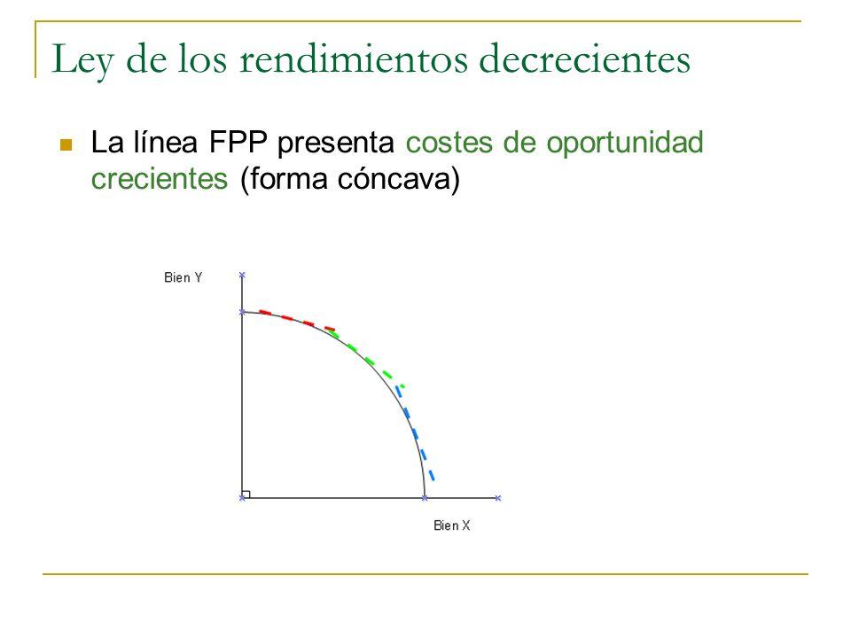 Ley de los rendimientos decrecientes La línea FPP presenta costes de oportunidad crecientes (forma cóncava)