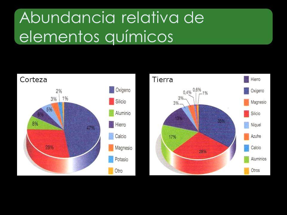 Abundancia relativa de elementos químicos CortezaTierra