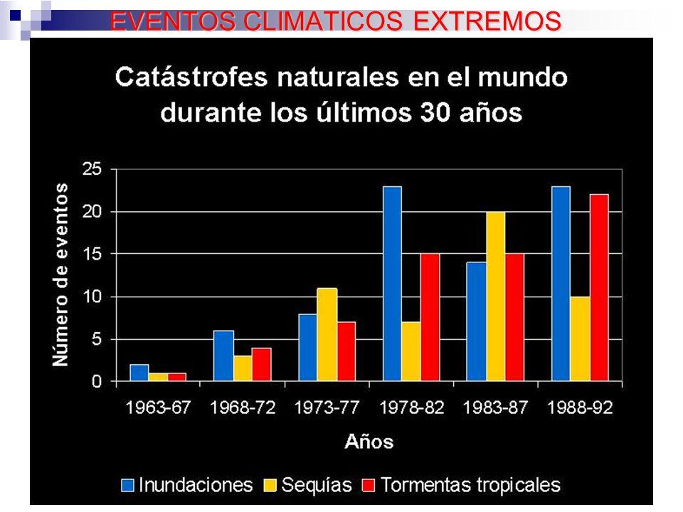15 EVENTOS CLIMATICOS EXTREMOS
