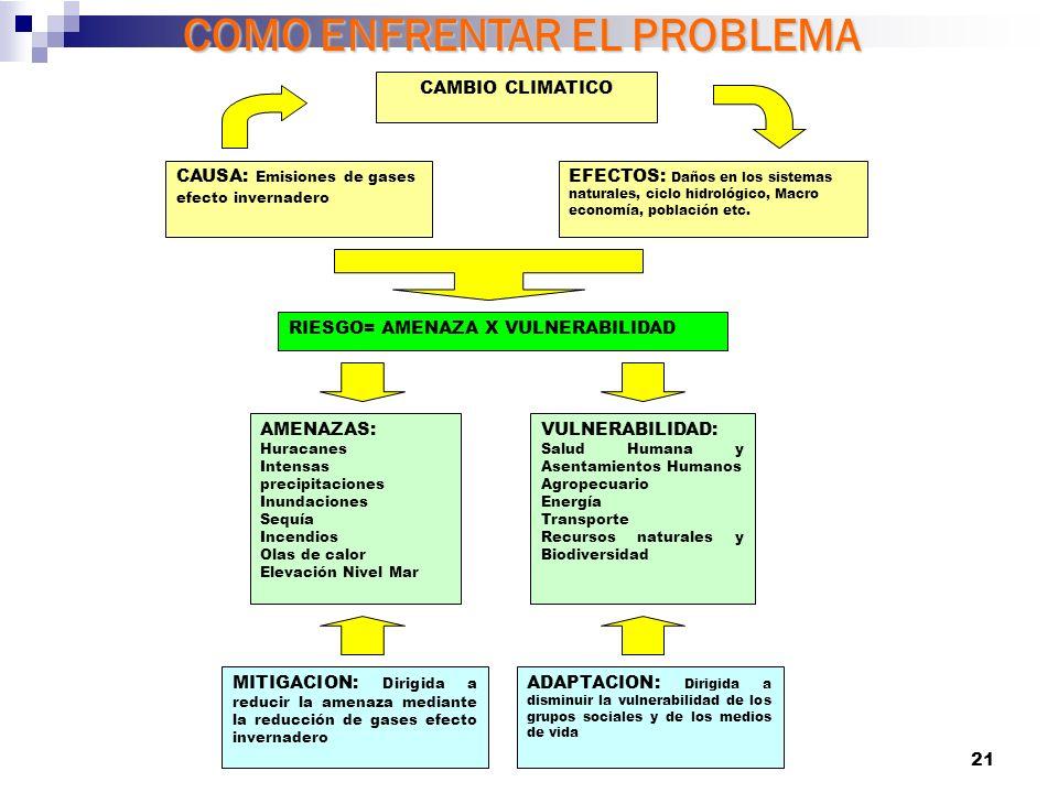 21 COMO ENFRENTAR EL PROBLEMA CAMBIO CLIMATICO CAUSA: Emisiones de gases efecto invernadero EFECTOS: Daños en los sistemas naturales, ciclo hidrológico, Macro economía, población etc.