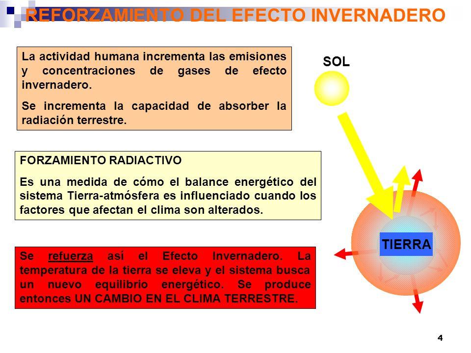 5 PROPORCION EN LA ATMOSFERA DE LOS GASES EFECTO INVERNADERO