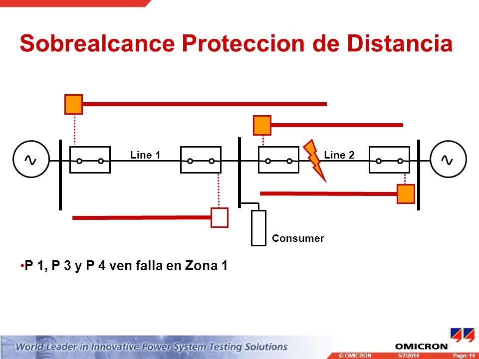 © OMICRONPage: 14 5/7/2014 Sobrealcance Proteccion de Distancia Consumer Line 1Line 2 P 1, P 3 y P 4 ven falla en Zona 1
