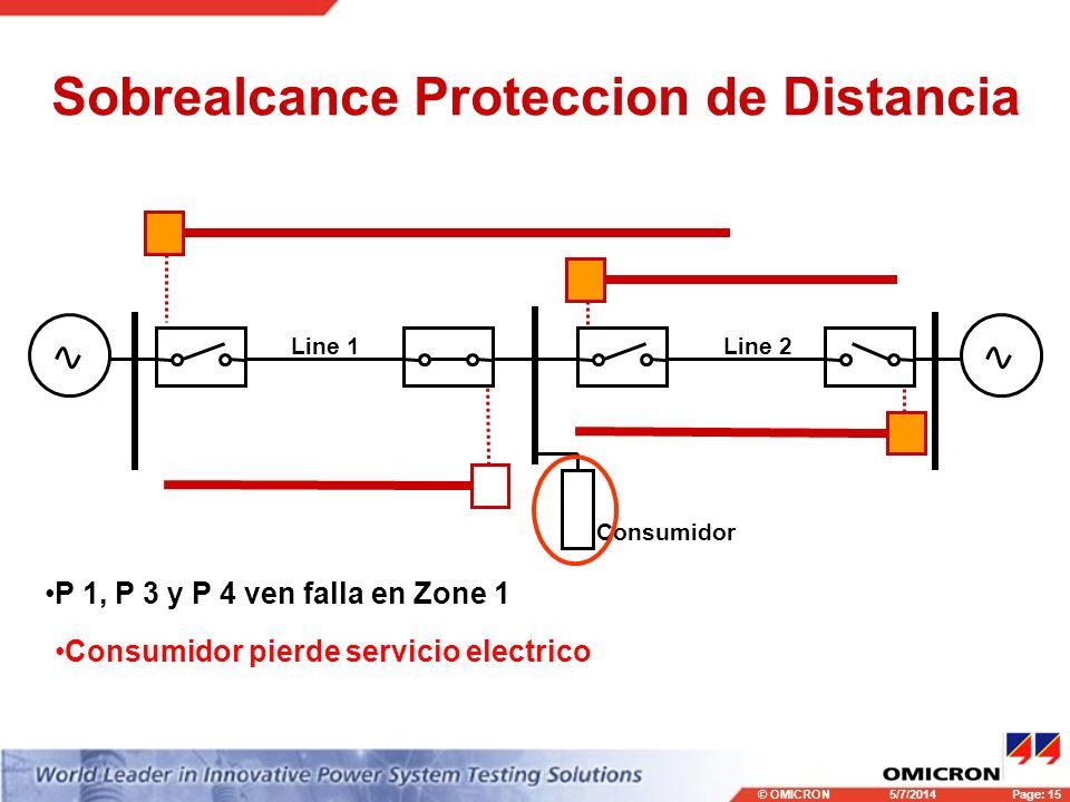 © OMICRONPage: 15 5/7/2014 Sobrealcance Proteccion de Distancia Consumidor Line 1Line 2 P 1, P 3 y P 4 ven falla en Zone 1 Consumidor pierde servicio
