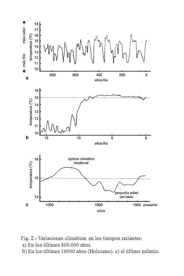 Fig. 2.- Variaciones climáticas en los tiempos recientes: a) En loa últimos 800.000 años. b) En los últimos 16000 años (Holoceno). c) el último mileni