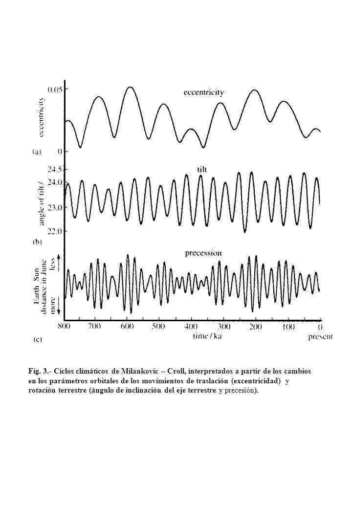 Fig. 3.- Ciclos climáticos de Milankovic – Croll, interpretados a partir de los cambios en los parámetros orbitales de los movimientos de traslación (