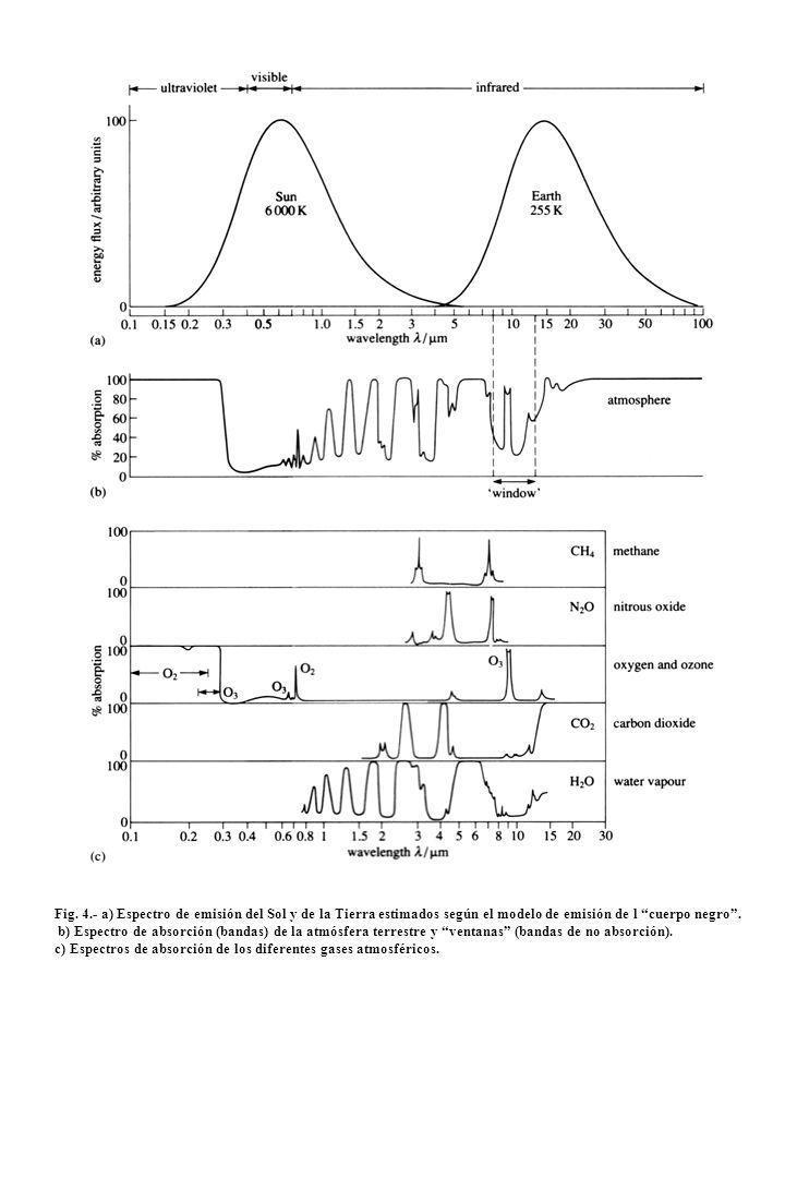 Fig. 4.- a) Espectro de emisión del Sol y de la Tierra estimados según el modelo de emisión de l cuerpo negro. b) Espectro de absorción (bandas) de la