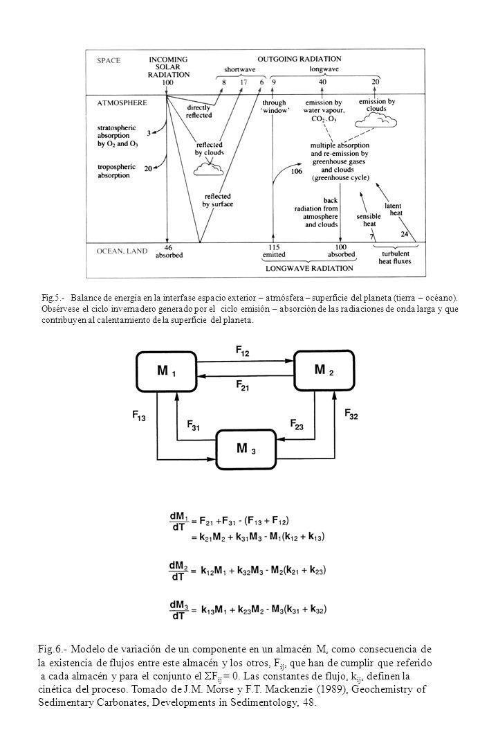 Fig.5.- Balance de energía en la interfase espacio exterior – atmósfera – superficie del planeta (tierra – océano). Obsérvese el ciclo invernadero gen