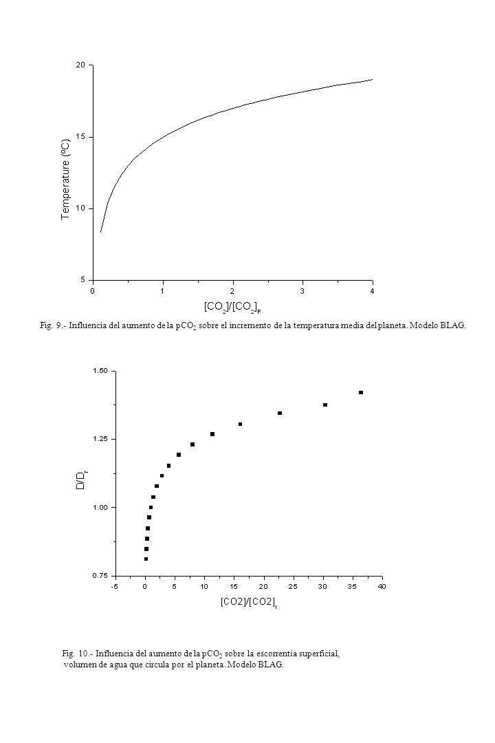Fig. 9.- Influencia del aumento de la pCO 2 sobre el incremento de la temperatura media del planeta. Modelo BLAG. Fig. 10.- Influencia del aumento de