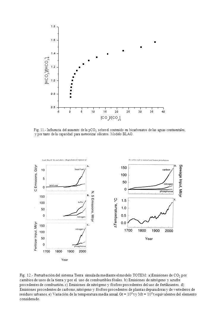 Fig. 11.- Influencia del aumento de la pCO 2 sobre el contenido en bicarbonatos de las aguas continentales, y por tanto de la capacidad para meteoriza
