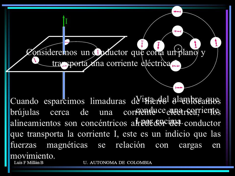 Luis F Millán BU.AUTONOMA DE COLOMBIA I Vista del alambre que conduce una corriente I por encima.