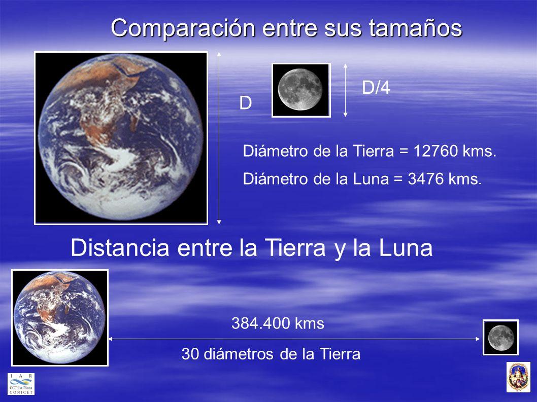 Comparación entre sus tamaños D D/4 Diámetro de la Tierra = 12760 kms. Diámetro de la Luna = 3476 kms. Distancia entre la Tierra y la Luna 384.400 kms
