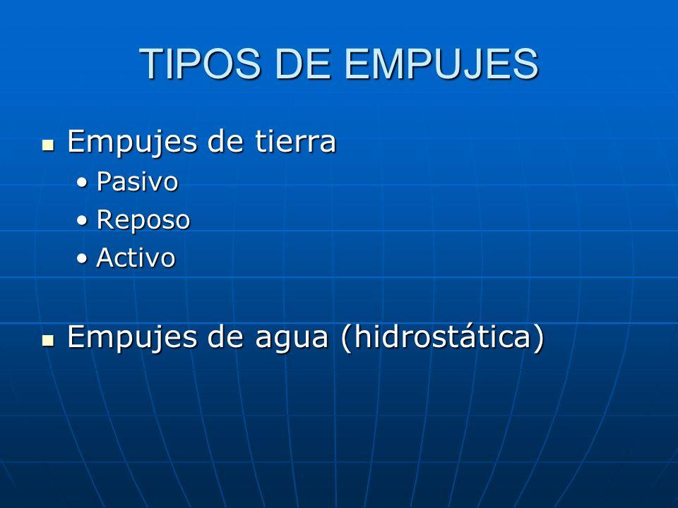 TIPOS DE EMPUJES Empujes de tierra Empujes de tierra PasivoPasivo ReposoReposo ActivoActivo Empujes de agua (hidrostática) Empujes de agua (hidrostáti