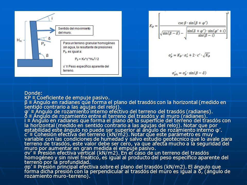 Donde: KP Coeficiente de empuje pasivo. β Ángulo en radianes que forma el plano del trasdós con la horizontal (medido en sentido contrario a las aguja