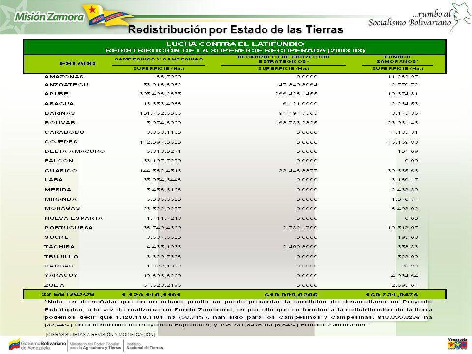 Redistribución por Estado de las Tierras (CIFRAS SUJETAS A REVISIÓN Y MODIFICACIÓN)