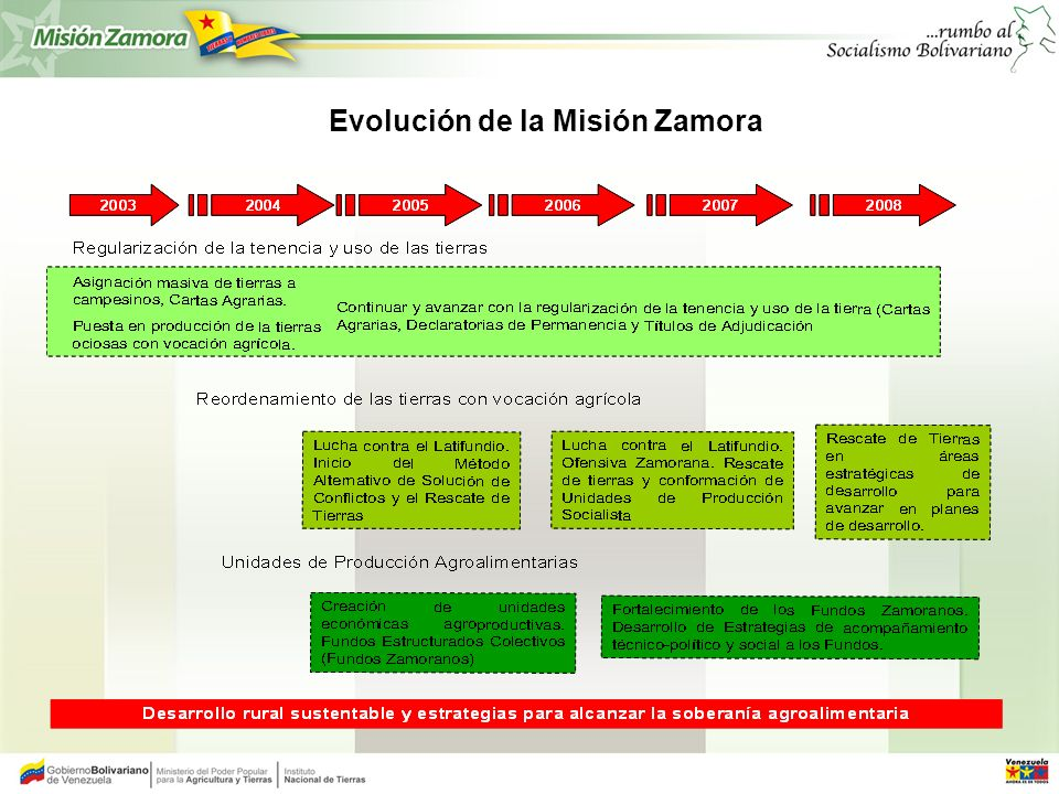 AVANCES MISIÓN ZAMORA ESTADÍSTICAS NACIONALES Junio 2008