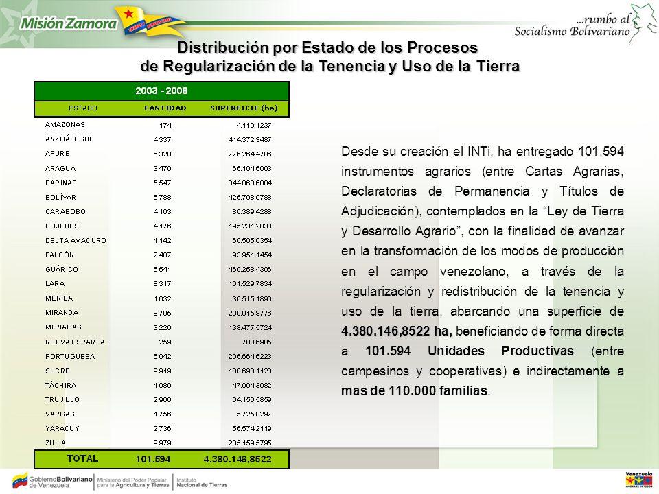 4.380.146,8522 ha, Desde su creación el INTi, ha entregado 101.594 instrumentos agrarios (entre Cartas Agrarias, Declaratorias de Permanencia y Título