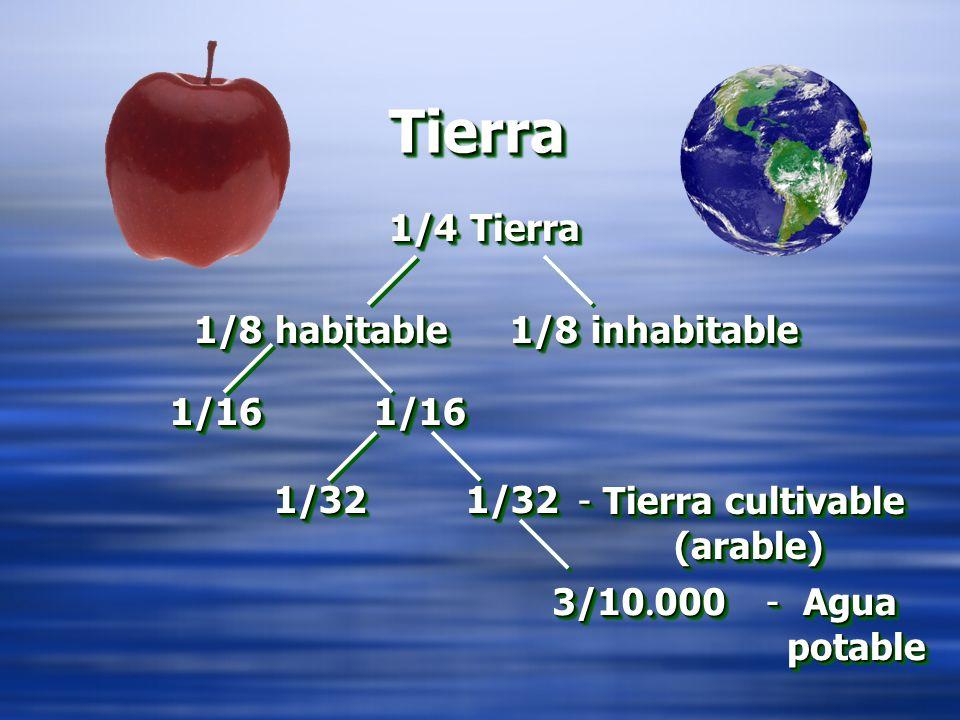TierraTierra 1/4 Tierra 1/8 inhabitable 1/161/16 1/321/32 3/10.