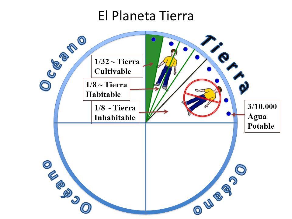 El Planeta Tierra 1/32 ~ Tierra Cultivable 3/10.000 Agua Potable 1/8 ~ Tierra Habitable 1/8 ~ Tierra Inhabitable