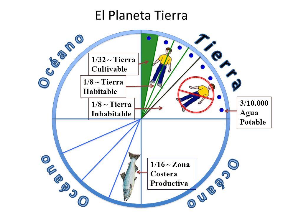 El Planeta Tierra 1/32 ~ Tierra Cultivable 3/10.000 Agua Potable 1/16 ~ Zona Costera Productiva 1/8 ~ Tierra Habitable 1/8 ~ Tierra Inhabitable