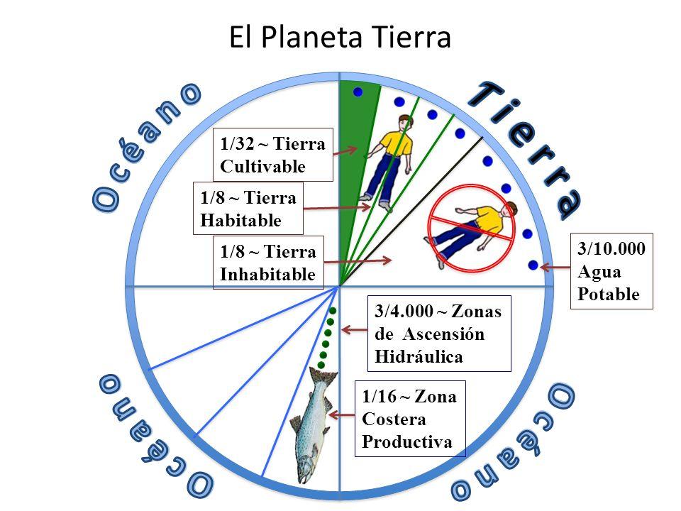 El Planeta Tierra 1/32 ~ Tierra Cultivable 3/10.000 Agua Potable 1/16 ~ Zona Costera Productiva 3/4.000 ~ Zonas de Ascensión Hidráulica 1/8 ~ Tierra Habitable 1/8 ~ Tierra Inhabitable