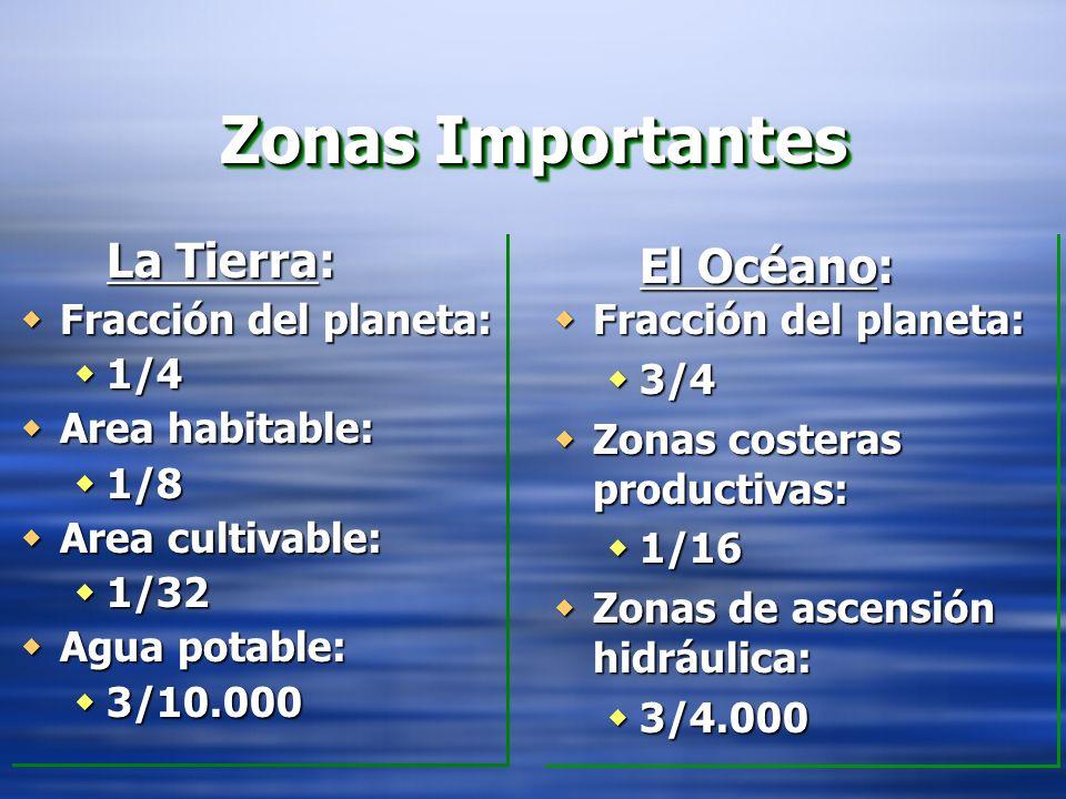 Zonas Importantes La Tierra: Fracción del planeta: Fracción del planeta: 1/4 1/4 Area habitable: Area habitable: 1/8 1/8 Area cultivable: Area cultivable: 1/32 1/32 Agua potable: Agua potable: 3/10.000 3/10.000 La Tierra: Fracción del planeta: Fracción del planeta: 1/4 1/4 Area habitable: Area habitable: 1/8 1/8 Area cultivable: Area cultivable: 1/32 1/32 Agua potable: Agua potable: 3/10.000 3/10.000 El Océano: Fracción del planeta: Fracción del planeta: 3/4 3/4 Zonas costeras productivas: Zonas costeras productivas: 1/16 1/16 Zonas de ascensión hidráulica: Zonas de ascensión hidráulica: 3/4.000 3/4.000 El Océano: Fracción del planeta: Fracción del planeta: 3/4 3/4 Zonas costeras productivas: Zonas costeras productivas: 1/16 1/16 Zonas de ascensión hidráulica: Zonas de ascensión hidráulica: 3/4.000 3/4.000
