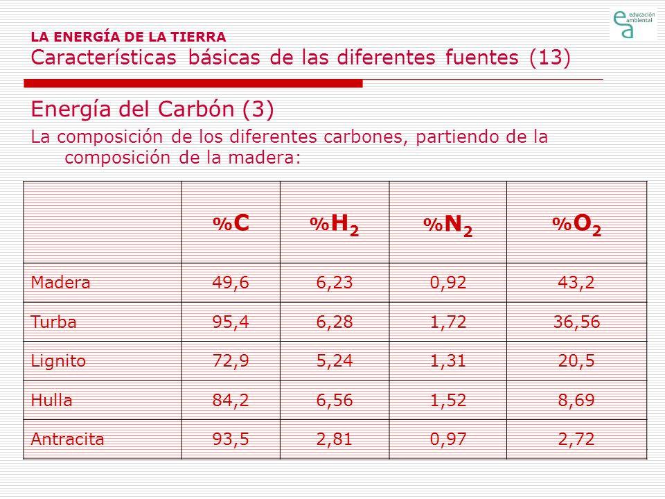 LA ENERGÍA DE LA TIERRA Características básicas de las diferentes fuentes (13) Energía del Carbón (3) La composición de los diferentes carbones, parti