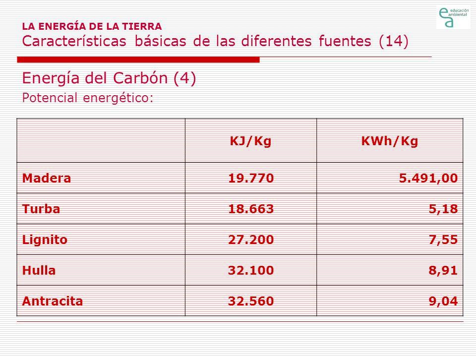 LA ENERGÍA DE LA TIERRA Características básicas de las diferentes fuentes (14) Energía del Carbón (4) Potencial energético: KJ/KgKWh/Kg Madera19.7705.