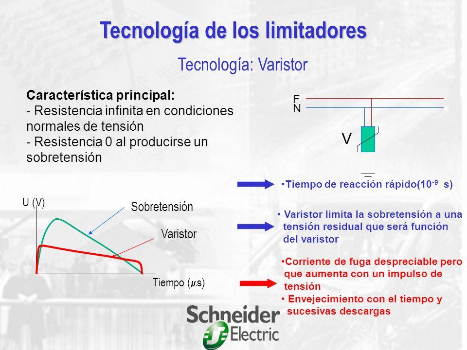 N L RECEPTOR Up Imax Tecnología de los limitadores Funcionamiento básico de un limitador