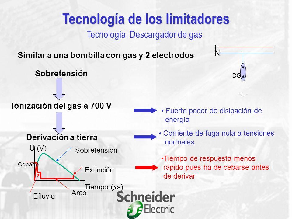 F N V Característica principal: - Resistencia infinita en condiciones normales de tensión - Resistencia 0 al producirse un sobretensión Tecnología de