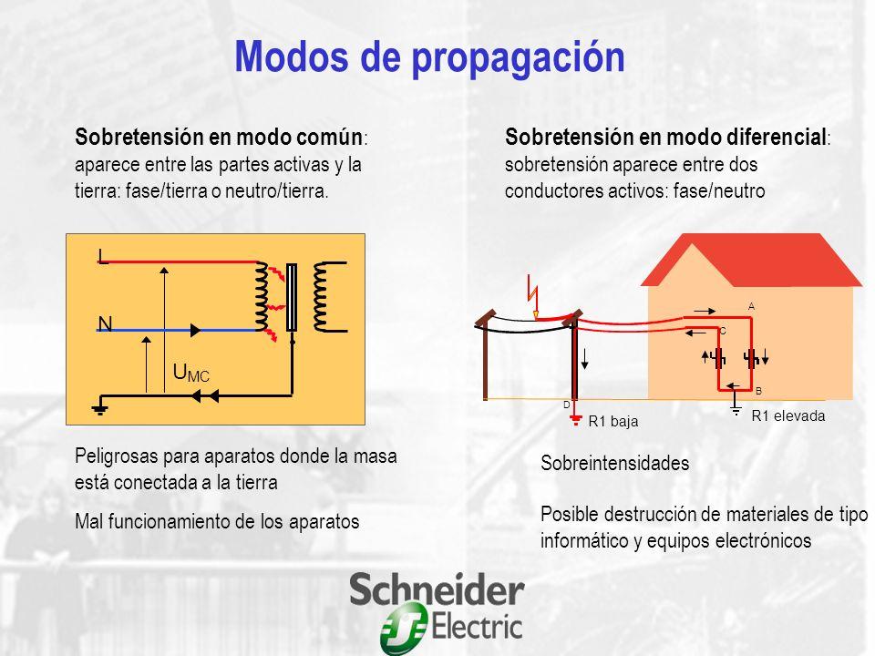 Sobretensiones inducidas Sobretensiones conducidas Sobretensiones debidas al aumento del potencial de tierra Sobretensiones de origen atmosférico Tipo