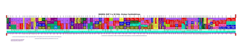 MEX136 MEX140 MEX141 MEX142 MEX144 MEX145 BANDA SHF 3 a 30 GHz -Ondas Centimétricas- 5.3503.3003.4003.5003.7004.2004.4005.0005.0105.1505.4605.9256.425