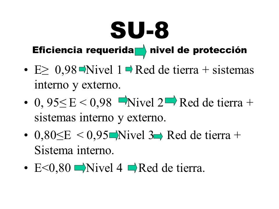 SU-8 Eficiencia requerida nivel de protección E 0,98 Nivel 1 Red de tierra + sistemas interno y externo. 0, 95 E < 0,98 Nivel 2 Red de tierra + sistem