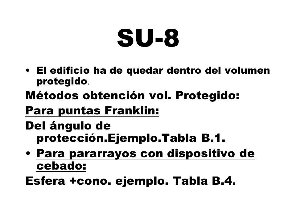 SU-8 El edificio ha de quedar dentro del volumen protegido. Métodos obtención vol. Protegido: Para puntas Franklin: Del ángulo de protección.Ejemplo.T