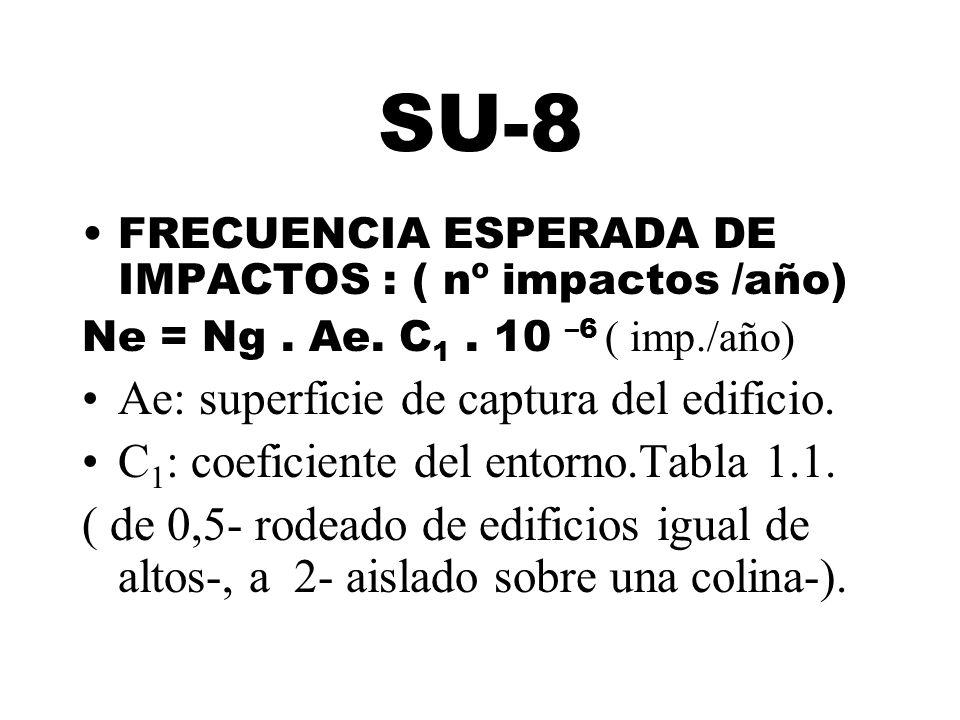 SU-8 FRECUENCIA ESPERADA DE IMPACTOS : ( nº impactos /año) Ne = Ng. Ae. C 1. 10 –6 ( imp./año) Ae: superficie de captura del edificio. C 1 : coeficien