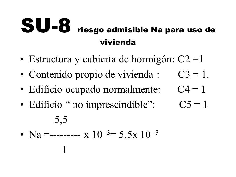SU-8 riesgo admisible Na para uso de vivienda Estructura y cubierta de hormigón: C2 =1 Contenido propio de vivienda : C3 = 1. Edificio ocupado normalm