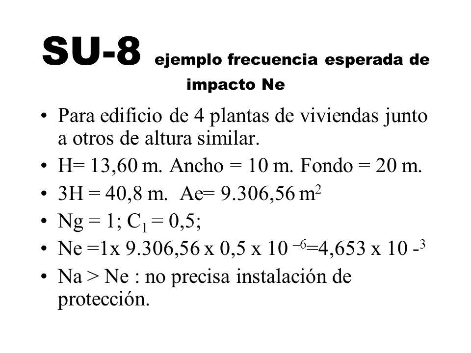 SU-8 ejemplo frecuencia esperada de impacto Ne Para edificio de 4 plantas de viviendas junto a otros de altura similar. H= 13,60 m. Ancho = 10 m. Fond