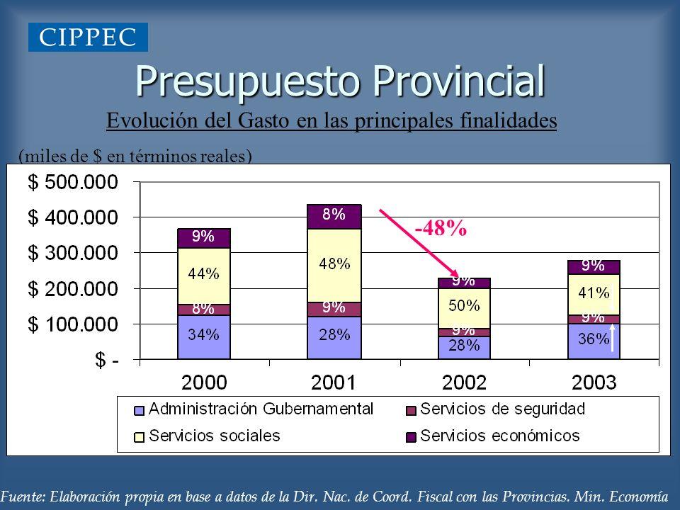 Presupuesto Provincial Evolución del Gasto en las principales finalidades (miles de $ en términos reales) Fuente: Elaboración propia en base a datos d
