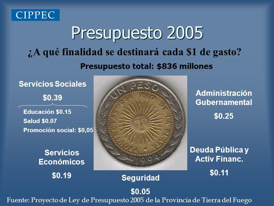 Presupuesto 2005 ¿A qué finalidad se destinará cada $1 de gasto? Servicios Sociales $0.39 Seguridad $0.05 Servicios Económicos $0.19 Deuda Pública y A